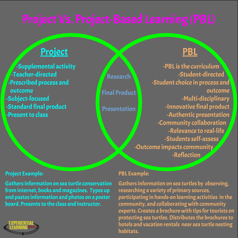 A venn diagram that illustrates the differences and similarities between projects and project-based learning.