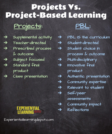 Projects vs. project-based learning