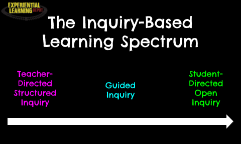 Inquiry-based learning spans a spectrum from teacher-directed to student-directed. To take full advantage of the benefits of inquiry, start to shift your activities toward student-directed. Find out how here.